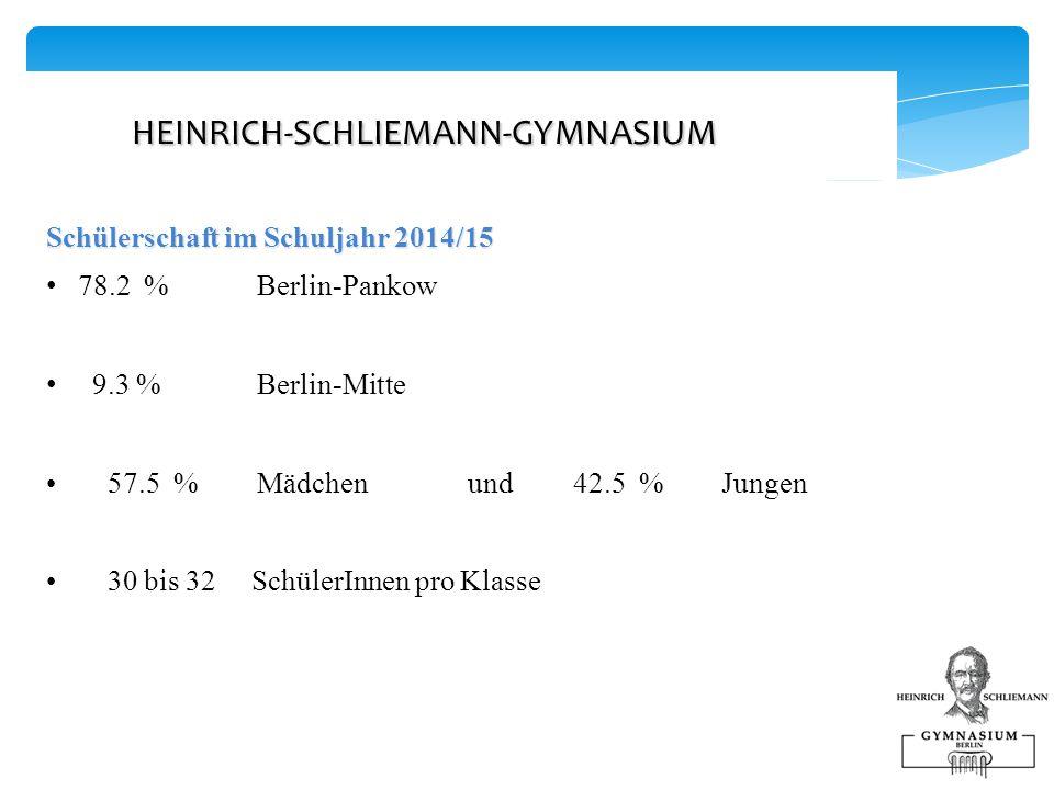 HEINRICH-SCHLIEMANN-GYMNASIUM HEINRICH-SCHLIEMANN-GYMNASIUM Schülerschaft im Schuljahr 2014/15 78.2 % Berlin-Pankow 9.3 % Berlin-Mitte 57.5 % Mädchen und42.5 % Jungen 30 bis 32 SchülerInnen pro Klasse
