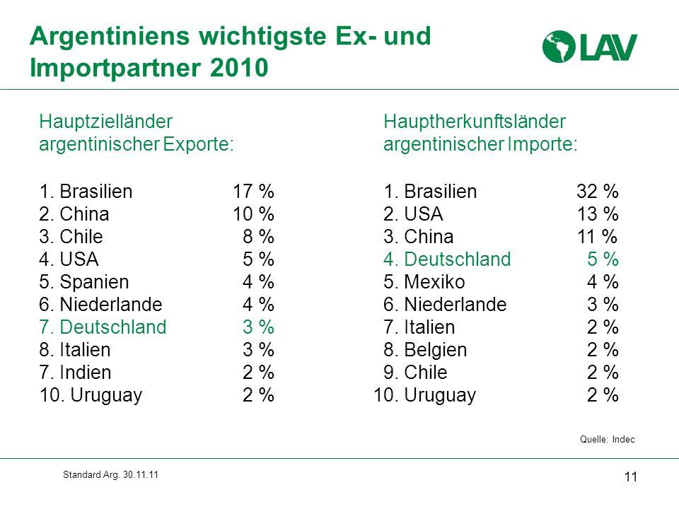 Standard Arg.30.11.11 1. Brasilien17 % 2. China10 % 3.