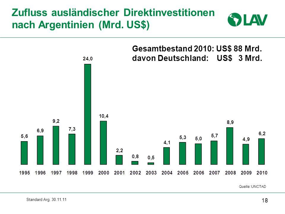 Standard Arg.30.11.11 Zufluss ausländischer Direktinvestitionen nach Argentinien (Mrd.