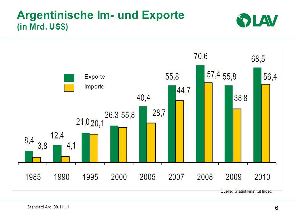 Standard Arg.30.11.11 Quelle: Statistikinstitut Indec Argentinische Im- und Exporte (in Mrd.