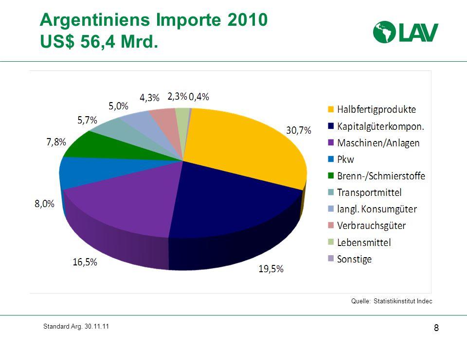 Standard Arg. 30.11.11 Argentiniens Importe 2010 US$ 56,4 Mrd. 8 Quelle: Statistikinstitut Indec
