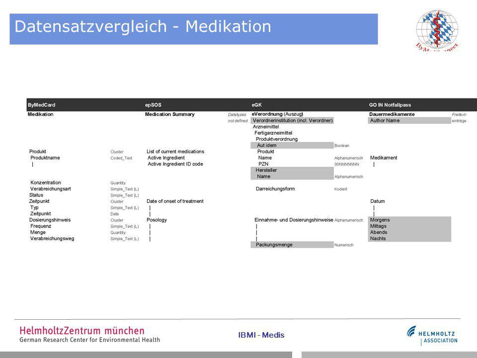 IBMI - Medis Datensatzvergleich - Medikation