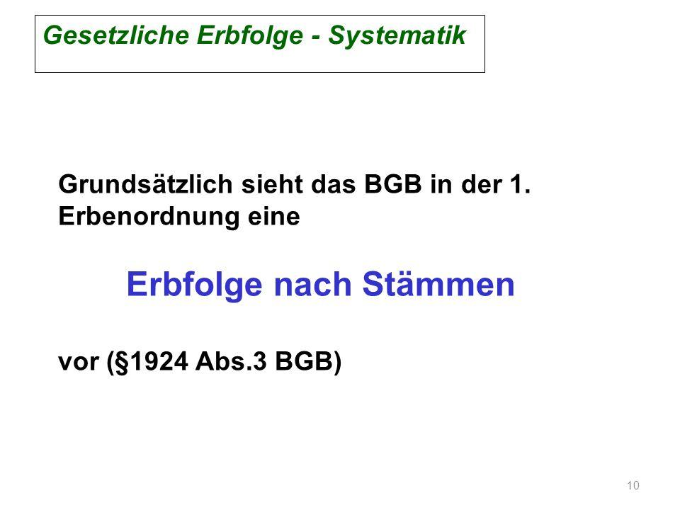 Grundsätzlich sieht das BGB in der 1. Erbenordnung eine Erbfolge nach Stämmen vor (§1924 Abs.3 BGB) Gesetzliche Erbfolge - Systematik 10