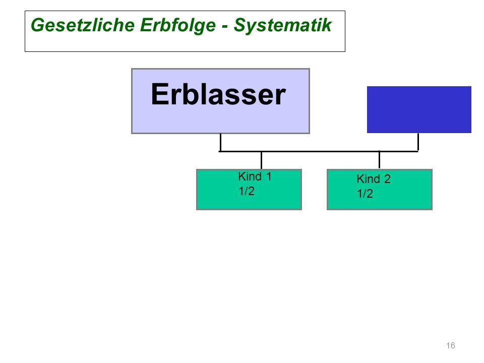 Erblasser Kind 1 1/2 Kind 2 1/2 Gesetzliche Erbfolge - Systematik 16