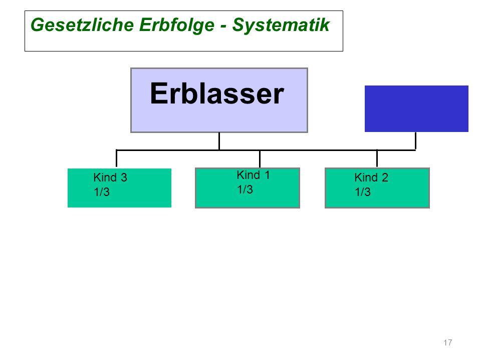 Erblasser Kind 1 1/3 Kind 2 1/3 Kind 3 1/3 Gesetzliche Erbfolge - Systematik 17