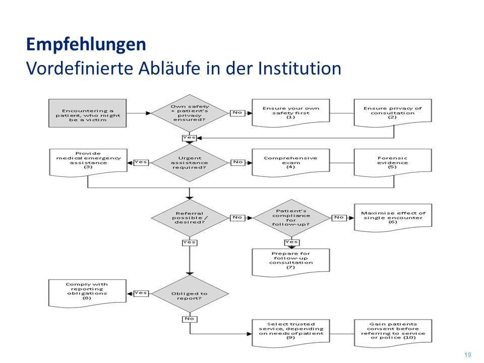 Empfehlungen Vordefinierte Abläufe in der Institution 19