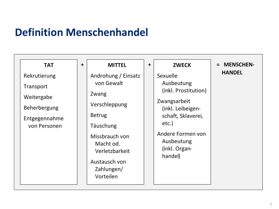 Definition Menschenhandel 3