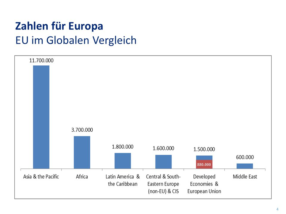 Zahlen für Europa EU im Globalen Vergleich 4 880.000