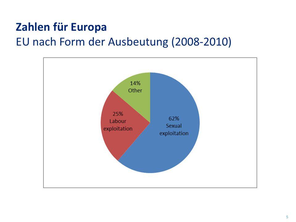 Zahlen für Europa EU nach Form der Ausbeutung (2008-2010) 5