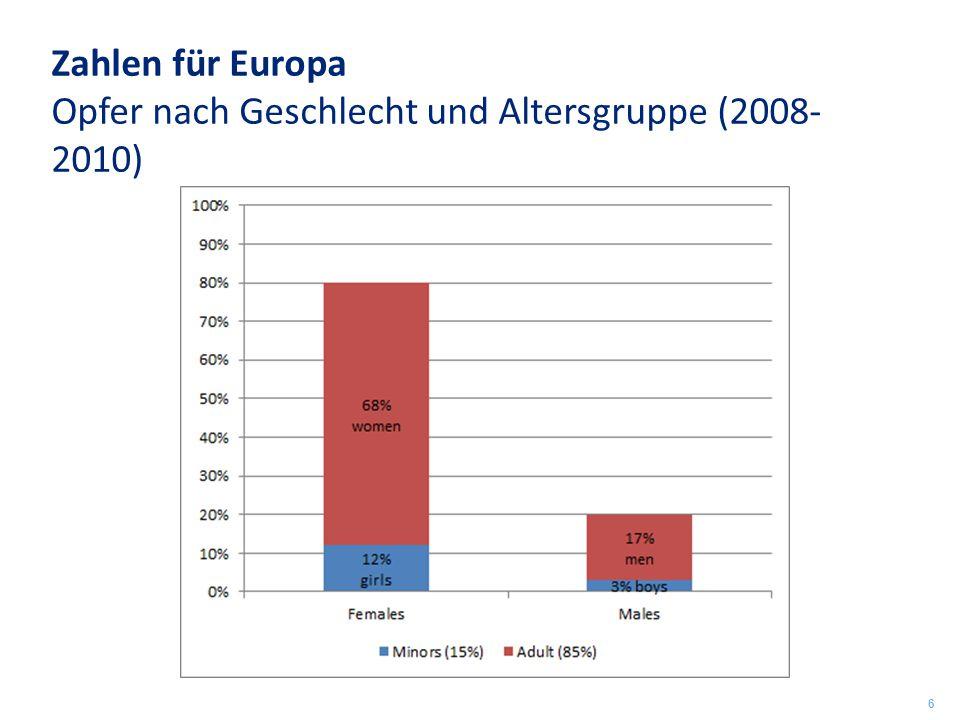 Zahlen für Europa Opfer nach Geschlecht und Altersgruppe (2008- 2010) 6