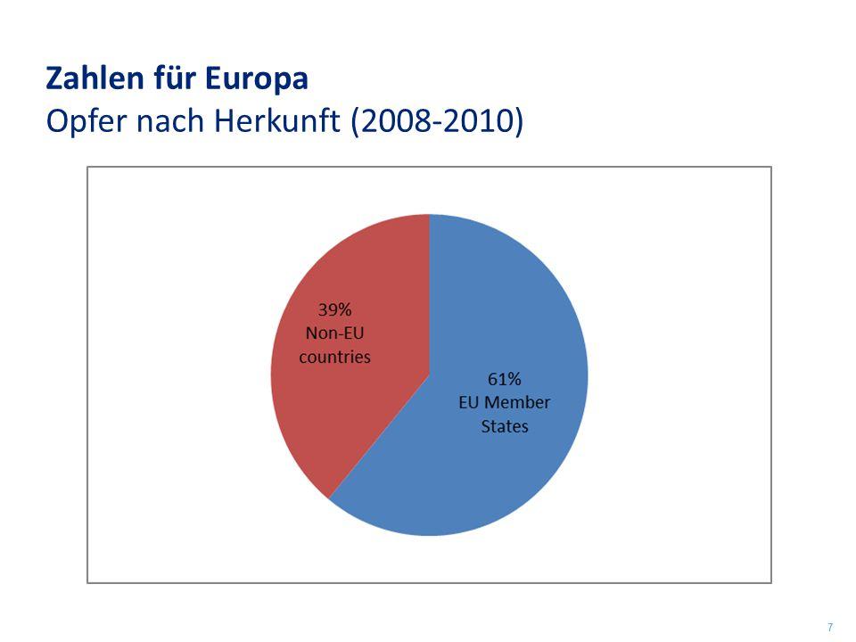 Zahlen für Europa Opfer nach Herkunft (2008-2010) 7
