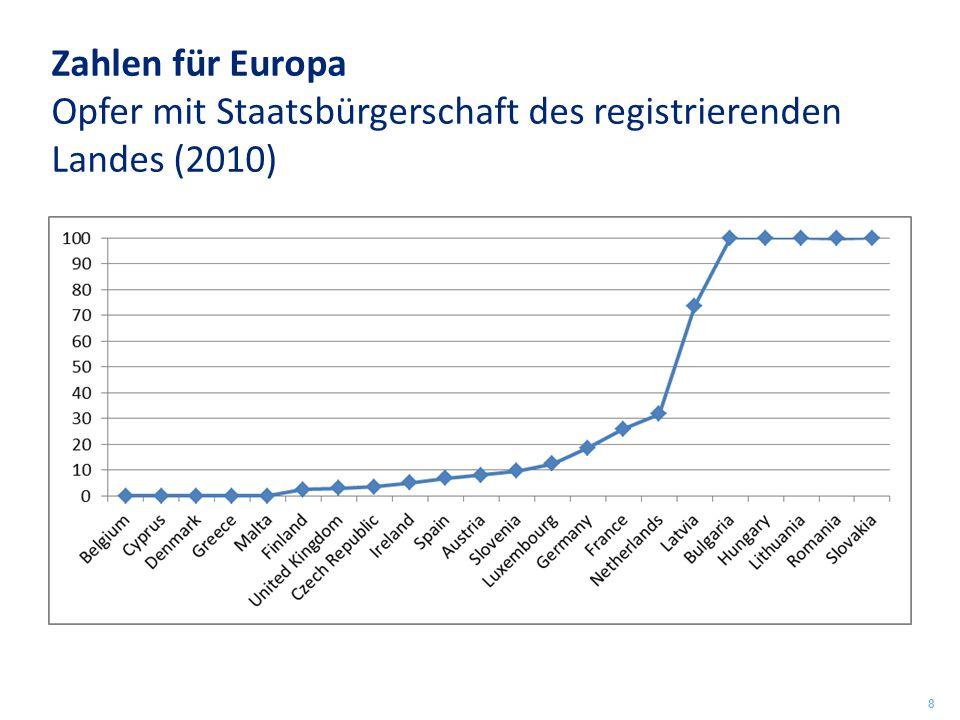 Zahlen für Europa Opfer mit Staatsbürgerschaft des registrierenden Landes (2010) 8