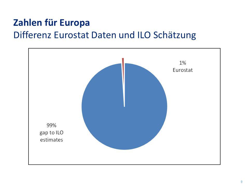 Zahlen für Europa Differenz Eurostat Daten und ILO Schätzung 9