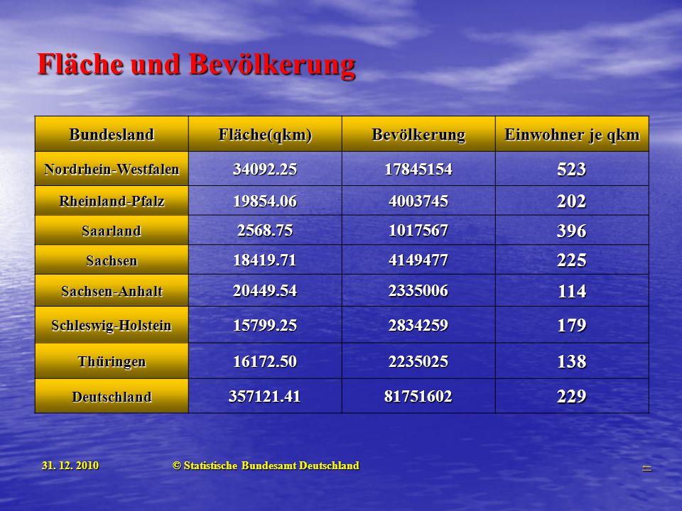 BundeslandFläche(qkm)Bevölkerung Einwohner je qkm Nordrhein-Westfalen34092.2517845154523 Rheinland-Pfalz19854.064003745202 Saarland2568.751017567396 S