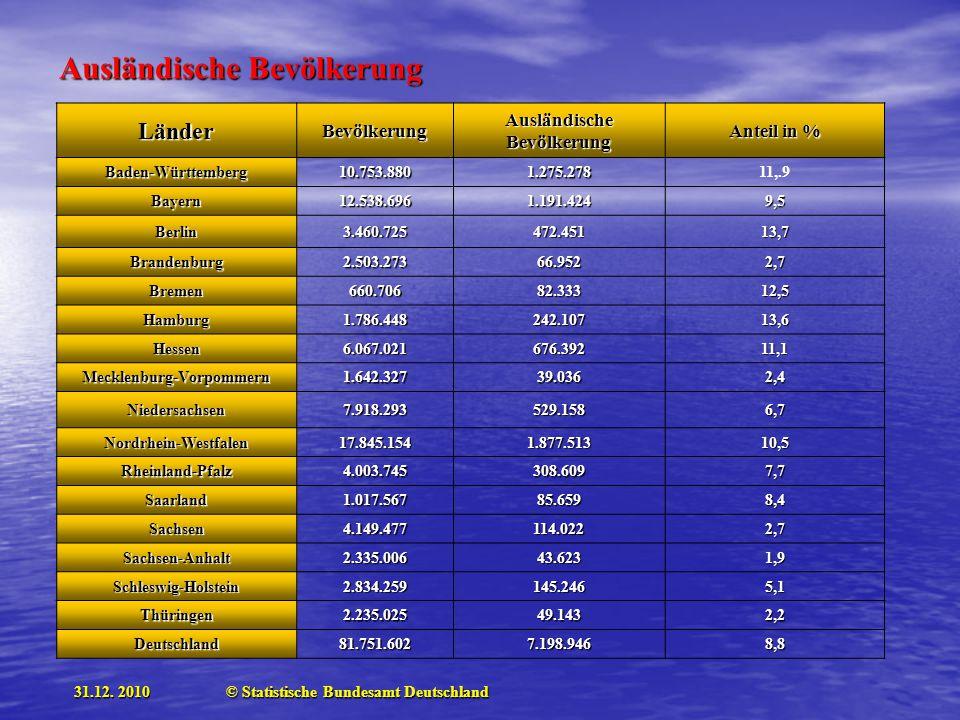 LänderBevölkerung Ausländische Bevölkerung Anteil in % Baden-Württemberg10.753.8801.275.27811,.9 Bayern12.538.6961.191.4249,5 Berlin3.460.725472.45113