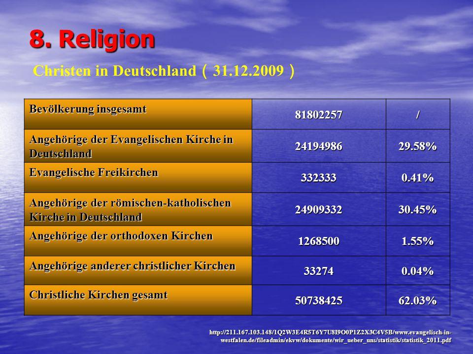8. Religion Bevölkerung insgesamt 81802257/ Angehörige der Evangelischen Kirche in Deutschland 2419498629.58% Evangelische Freikirchen 3323330.41% Ang