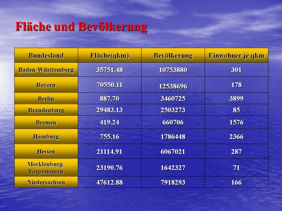BundeslandFläche(qkm)Bevölkerung Einwohner je qkm Baden-Württemberg35751.4810753880301 Bayern70550.1112538696178 Berlin887.7034607253899 Brandenburg29