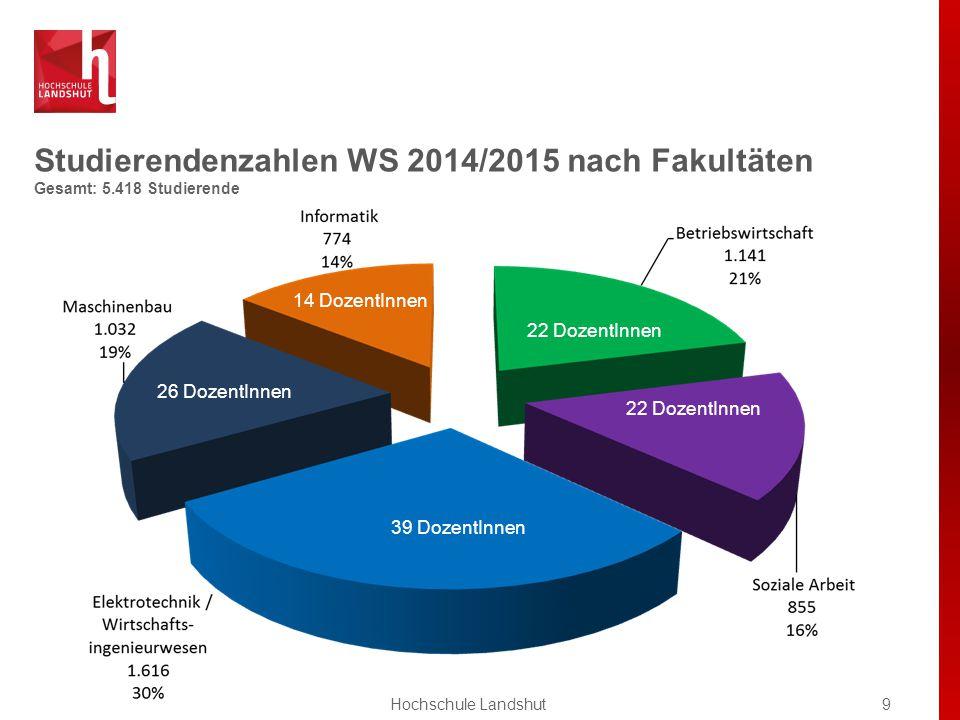 Studierendenzahlen WS 2014/2015 nach Fakultäten Gesamt: 5.418 Studierende 9Hochschule Landshut 26 DozentInnen 22 DozentInnen 14 DozentInnen 39 DozentInnen 22 DozentInnen