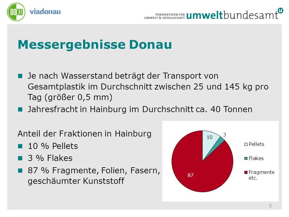 Messergebnisse Donau 5 Je nach Wasserstand beträgt der Transport von Gesamtplastik im Durchschnitt zwischen 25 und 145 kg pro Tag (größer 0,5 mm) Jahr