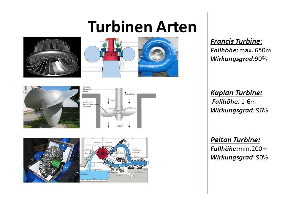 Turbinen Arten Francis Turbine: Fallhöhe: max. 650m Wirkungsgrad:90% Kaplan Turbine: Fallhöhe: 1-6m Wirkungsgrad: 96% Pelton Turbine: Fallhöhe:min.200