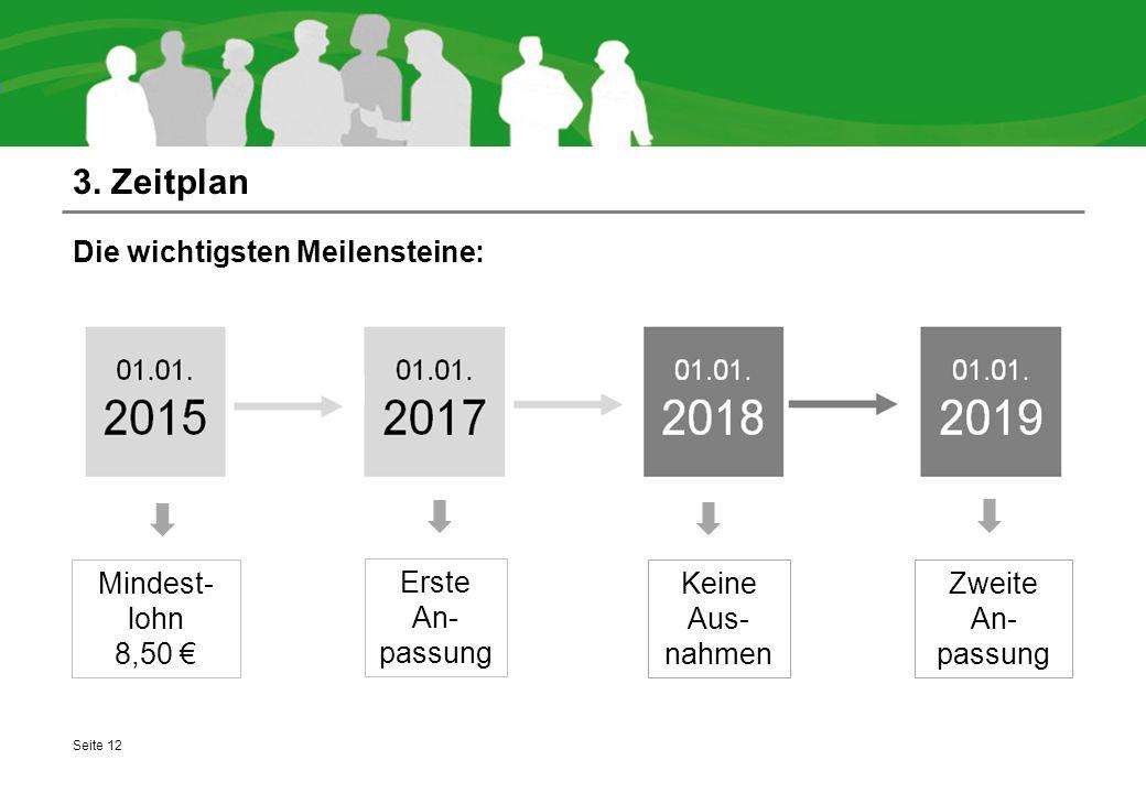 3. Zeitplan Die wichtigsten Meilensteine: Seite 12 Keine Aus- nahmen Erste An- passung Zweite An- passung Mindest- lohn 8,50 €