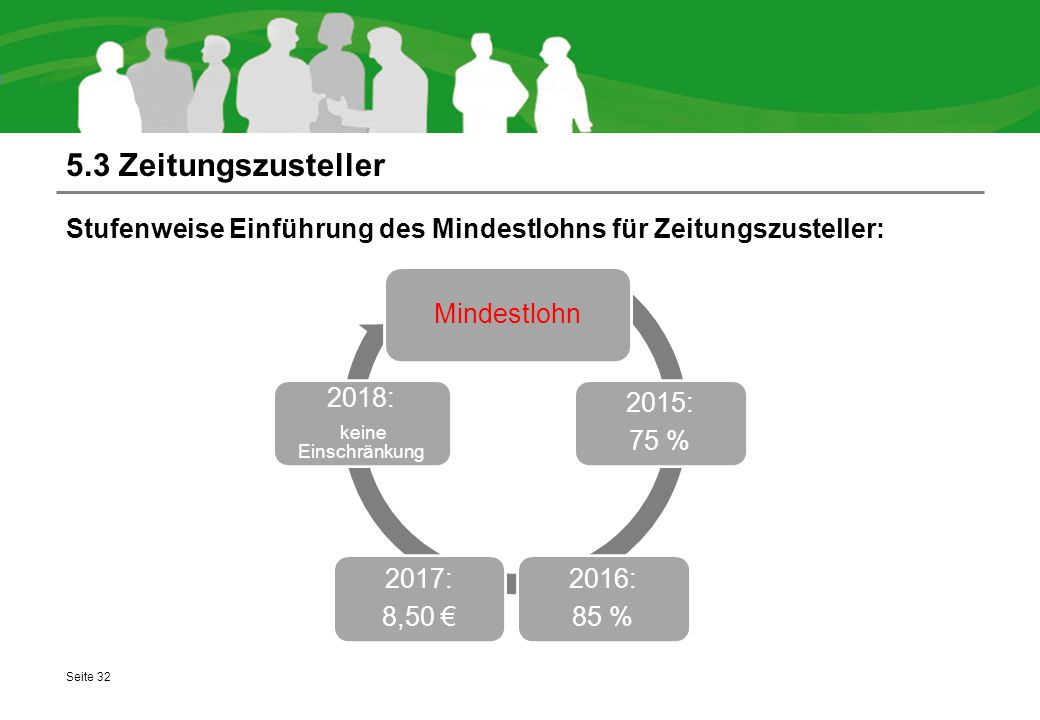 5.3 Zeitungszusteller Stufenweise Einführung des Mindestlohns für Zeitungszusteller: Seite 32 Mindestlohn 2015: 75 % 2016: 85 % 2017: 8,50 € 2018: keine Einschränkung