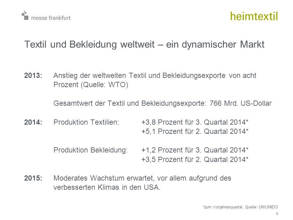 Textil und Bekleidung weltweit – ein dynamischer Markt 2013: Anstieg der weltweiten Textil und Bekleidungsexporte von acht Prozent (Quelle: WTO) Gesam