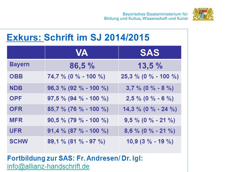 Exkurs: Schrift im SJ 2014/2015 VASAS Bayern 86,5 %13,5 % OBB74,7 % (0 % - 100 %)25,3 % (0 % - 100 %) NDB96,3 % (92 % - 100 %)3,7 % (0 % - 8 %) OPF97,5 % (94 % - 100 %)2,5 % (0 % - 6 %) OFR85,7 % (76 % - 100 %)14,3 % (0 % - 24 %) MFR90,5 % (79 % - 100 %)9,5 % (0 % - 21 %) UFR91,4 % (87 % - 100 %)8,6 % (0 % - 21 %) SCHW89,1 % (81 % - 97 %)10,9 (3 % - 19 %) Fortbildung zur SAS: Fr.