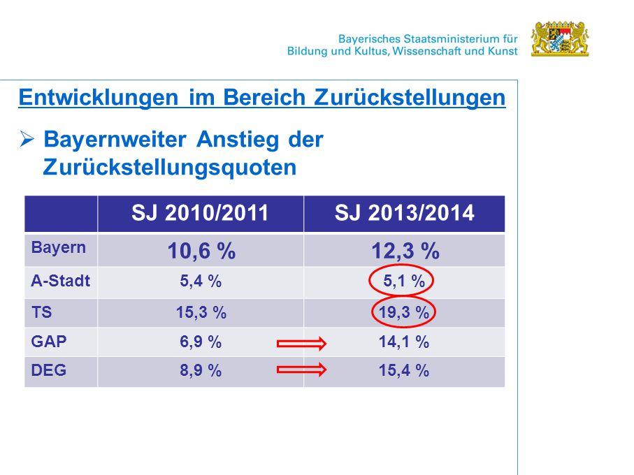 Entwicklungen im Bereich Zurückstellungen  Bayernweiter Anstieg der Zurückstellungsquoten SJ 2010/2011SJ 2013/2014 Bayern 10,6 %12,3 % A-Stadt5,4 %5,1 % TS15,3 %19,3 % GAP6,9 %14,1 % DEG8,9 %15,4 %