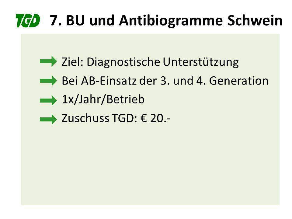 7. BU und Antibiogramme Schwein Ziel: Diagnostische Unterstützung Bei AB-Einsatz der 3. und 4. Generation 1x/Jahr/Betrieb Zuschuss TGD: € 20.-
