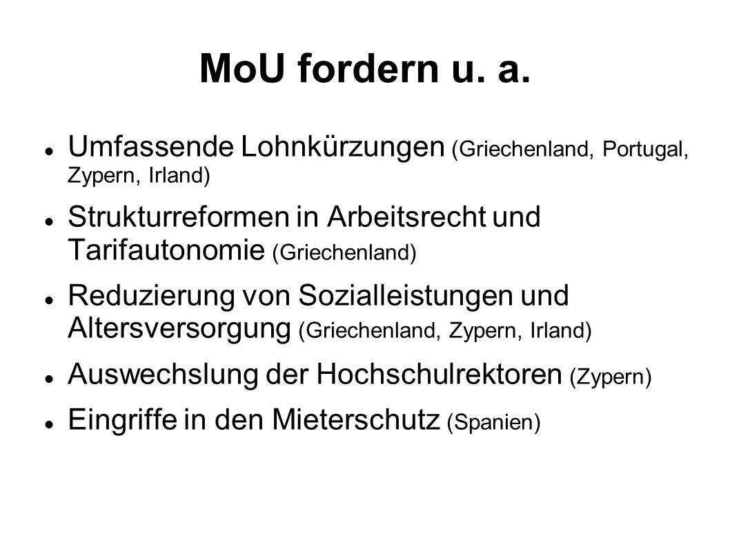 MoU fordern u. a. Umfassende Lohnkürzungen (Griechenland, Portugal, Zypern, Irland) Strukturreformen in Arbeitsrecht und Tarifautonomie (Griechenland)