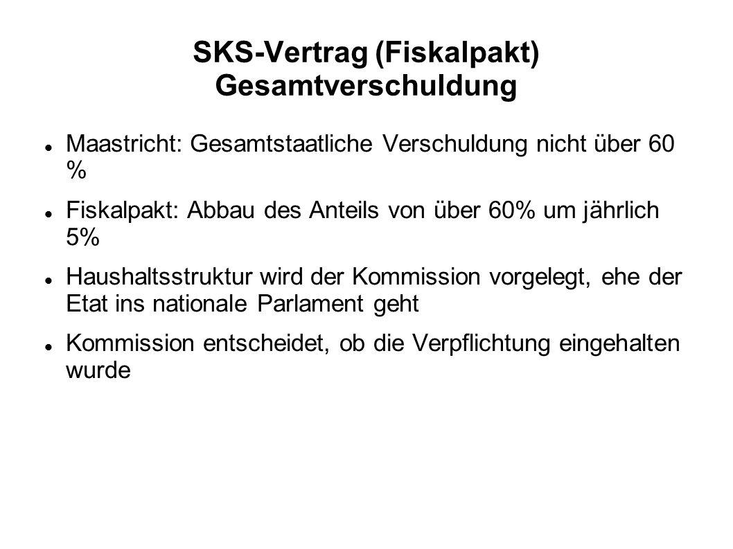 SKS-Vertrag (Fiskalpakt) Gesamtverschuldung Maastricht: Gesamtstaatliche Verschuldung nicht über 60 % Fiskalpakt: Abbau des Anteils von über 60% um jä