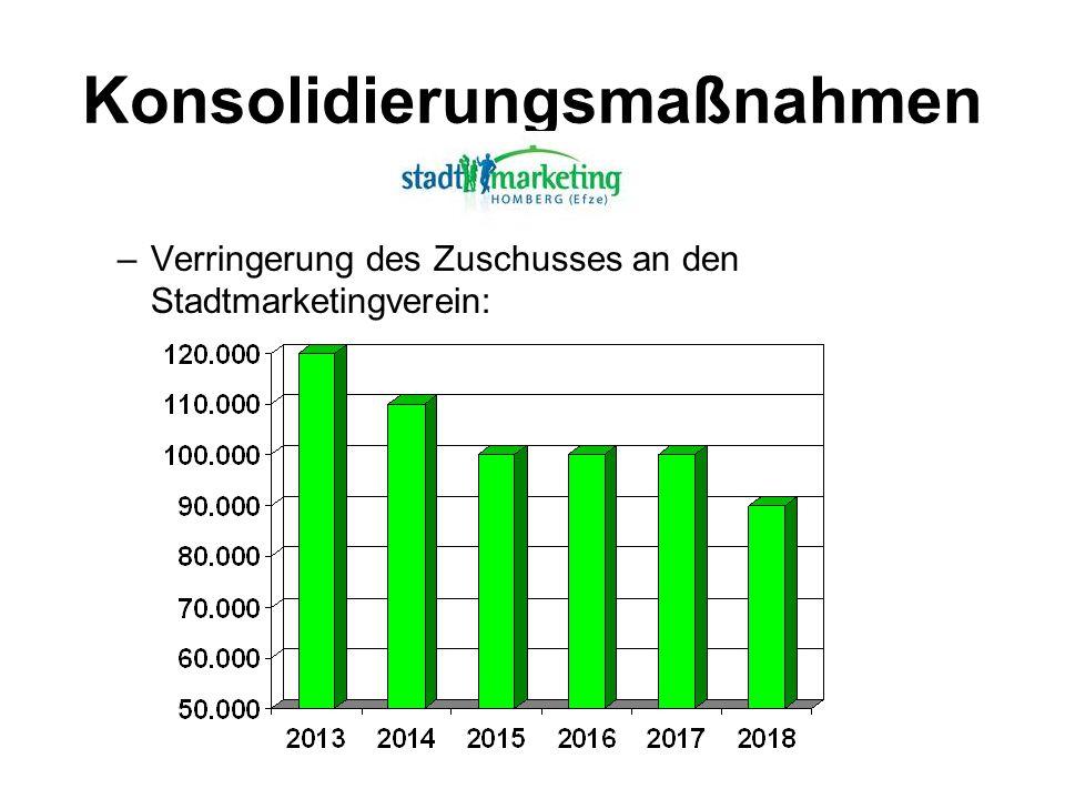 Konsolidierungsmaßnahmen –Verringerung des Zuschusses an den Stadtmarketingverein: