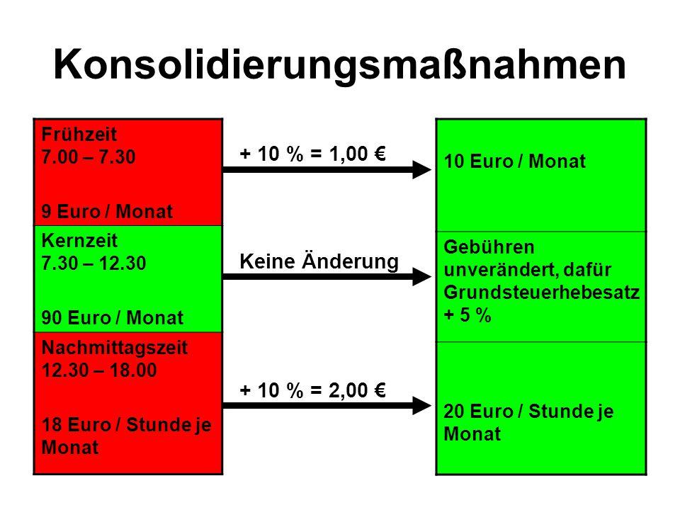 Konsolidierungsmaßnahmen Frühzeit 7.00 – 7.30 9 Euro / Monat Kernzeit 7.30 – 12.30 90 Euro / Monat Nachmittagszeit 12.30 – 18.00 18 Euro / Stunde je M