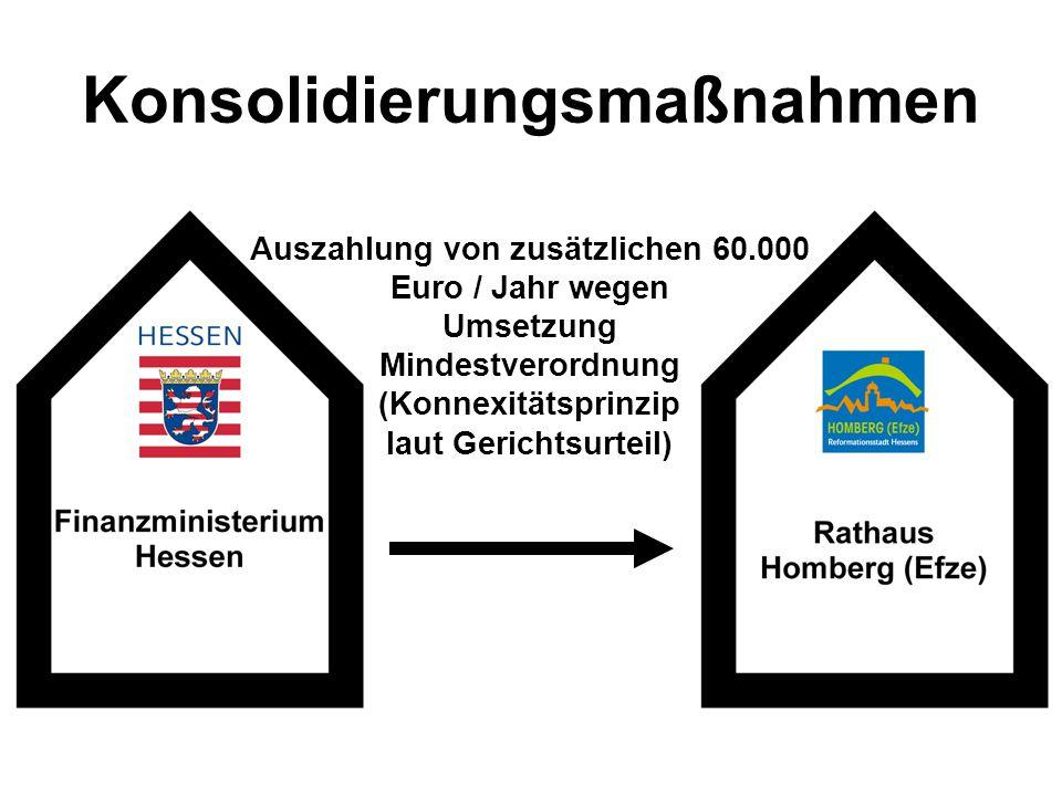 Konsolidierungsmaßnahmen Auszahlung von zusätzlichen 60.000 Euro / Jahr wegen Umsetzung Mindestverordnung (Konnexitätsprinzip laut Gerichtsurteil)