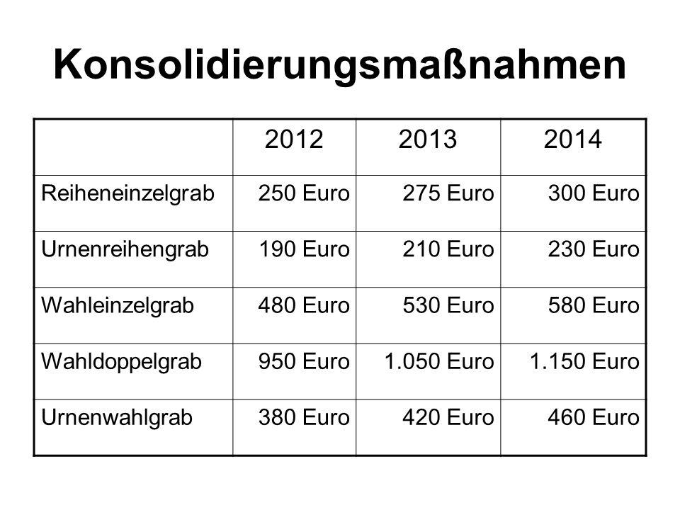 Konsolidierungsmaßnahmen 201220132014 Reiheneinzelgrab250 Euro275 Euro300 Euro Urnenreihengrab190 Euro210 Euro230 Euro Wahleinzelgrab480 Euro530 Euro5