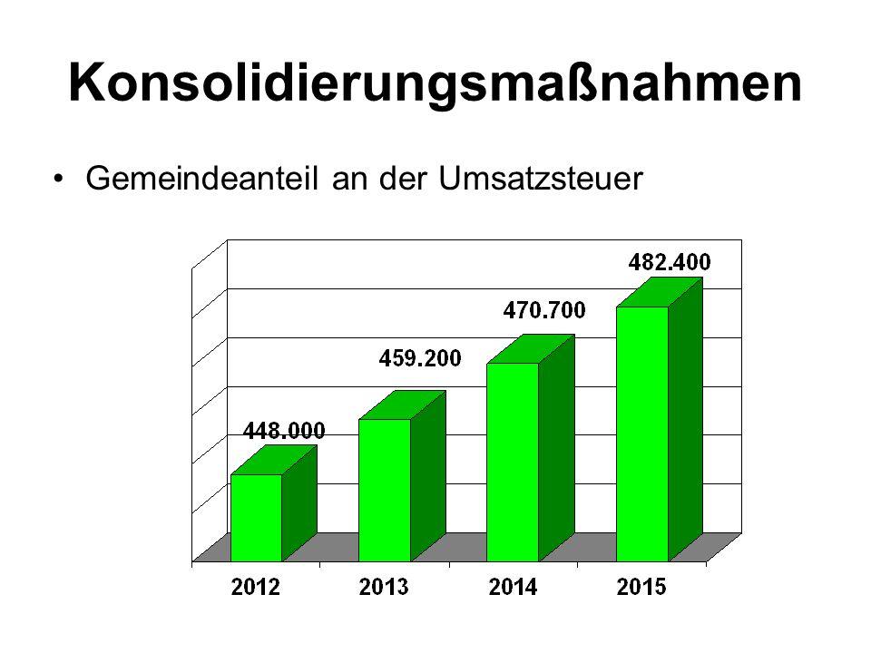 Konsolidierungsmaßnahmen Gemeindeanteil an der Umsatzsteuer