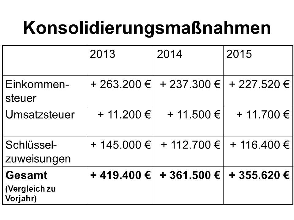 Konsolidierungsmaßnahmen 201320142015 Einkommen- steuer + 263.200 €+ 237.300 €+ 227.520 € Umsatzsteuer+ 11.200 €+ 11.500 €+ 11.700 € Schlüssel- zuweis
