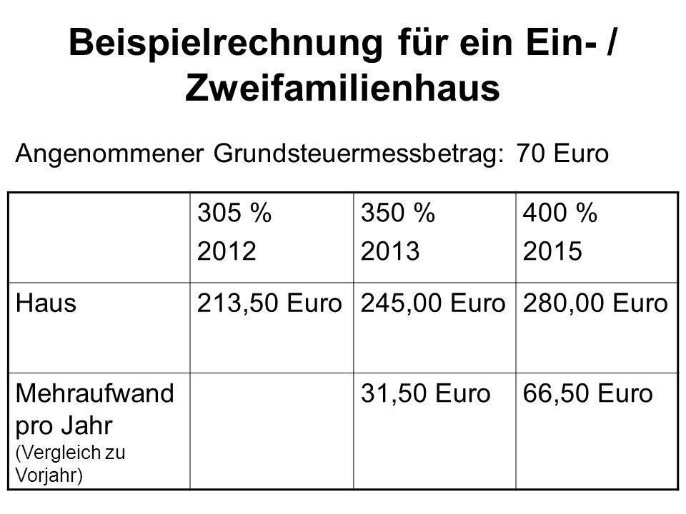 Beispielrechnung für ein Ein- / Zweifamilienhaus 305 % 2012 350 % 2013 400 % 2015 Haus213,50 Euro245,00 Euro280,00 Euro Mehraufwand pro Jahr (Vergleic