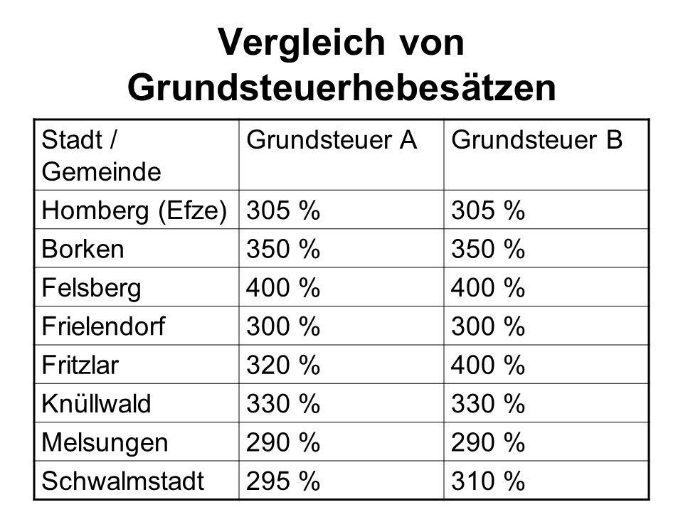 Vergleich von Grundsteuerhebesätzen Stadt / Gemeinde Grundsteuer AGrundsteuer B Homberg (Efze)305 % Borken350 % Felsberg400 % Frielendorf300 % Fritzla