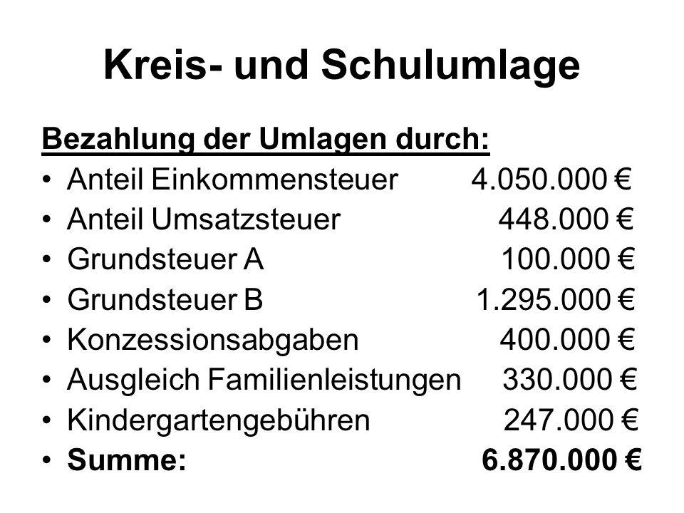 Bezahlung der Umlagen durch: Anteil Einkommensteuer 4.050.000 € Anteil Umsatzsteuer 448.000 € Grundsteuer A 100.000 € Grundsteuer B 1.295.000 € Konzes