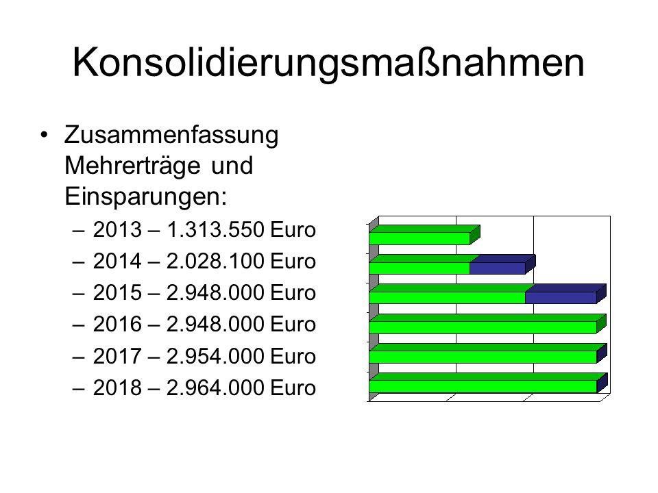 Konsolidierungsmaßnahmen Zusammenfassung Mehrerträge und Einsparungen: –2013 – 1.313.550 Euro –2014 – 2.028.100 Euro –2015 – 2.948.000 Euro –2016 – 2.