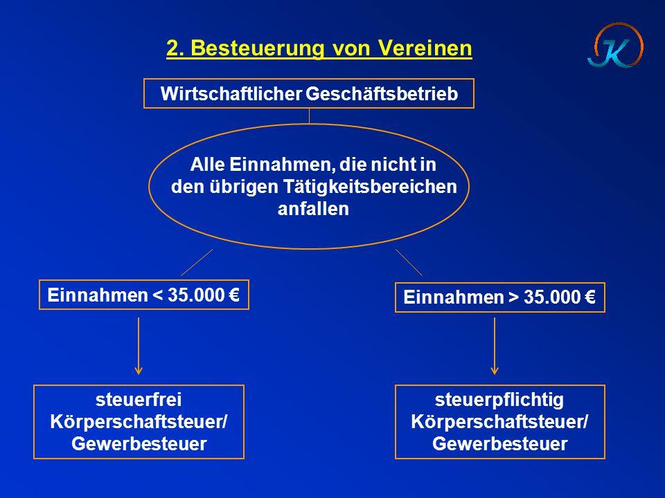 Wirtschaftlicher Geschäftsbetrieb Alle Einnahmen, die nicht in den übrigen Tätigkeitsbereichen anfallen Einnahmen < 35.000 € Einnahmen > 35.000 € steu