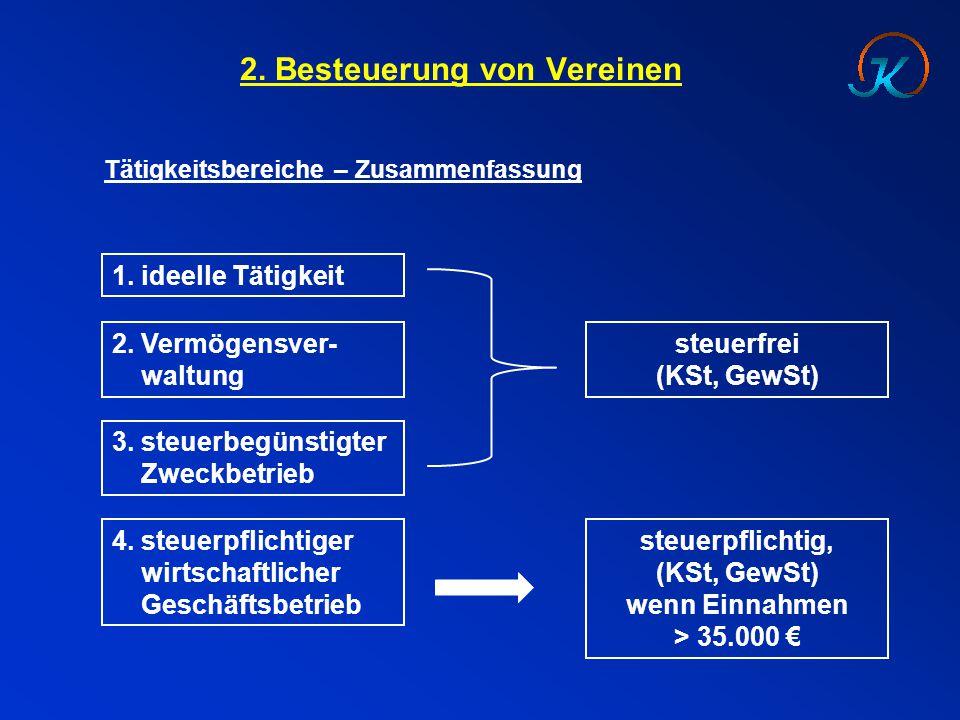 2. Besteuerung von Vereinen Tätigkeitsbereiche – Zusammenfassung 1.ideelle Tätigkeit 2. Vermögensver- waltung 3. steuerbegünstigter Zweckbetrieb 4. st
