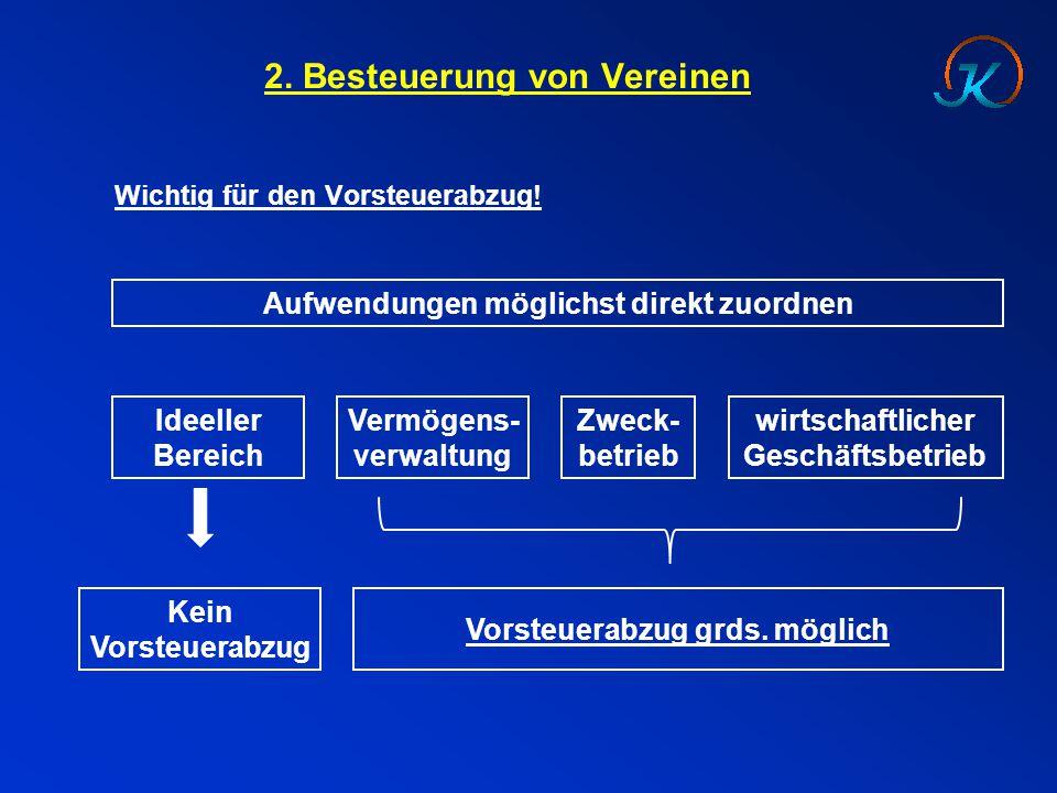 2. Besteuerung von Vereinen Wichtig für den Vorsteuerabzug! Aufwendungen möglichst direkt zuordnen Ideeller Bereich Vermögens- verwaltung Zweck- betri