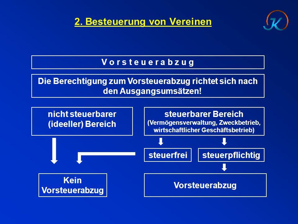 2. Besteuerung von Vereinen V o r s t e u e r a b z u g nicht steuerbarer (ideeller) Bereich Vorsteuerabzug Kein Vorsteuerabzug Die Berechtigung zum V