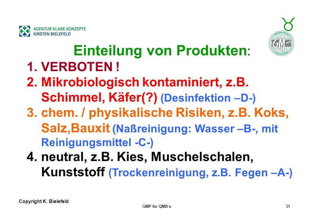 + _ Copyright K. Bielefeld GMP für QMB´s30 GMP+-Praxis zfirmeneigene Liste der transp. Güter mit Produktziffer (5-stellig), Reinigungsvorgaben zDispos