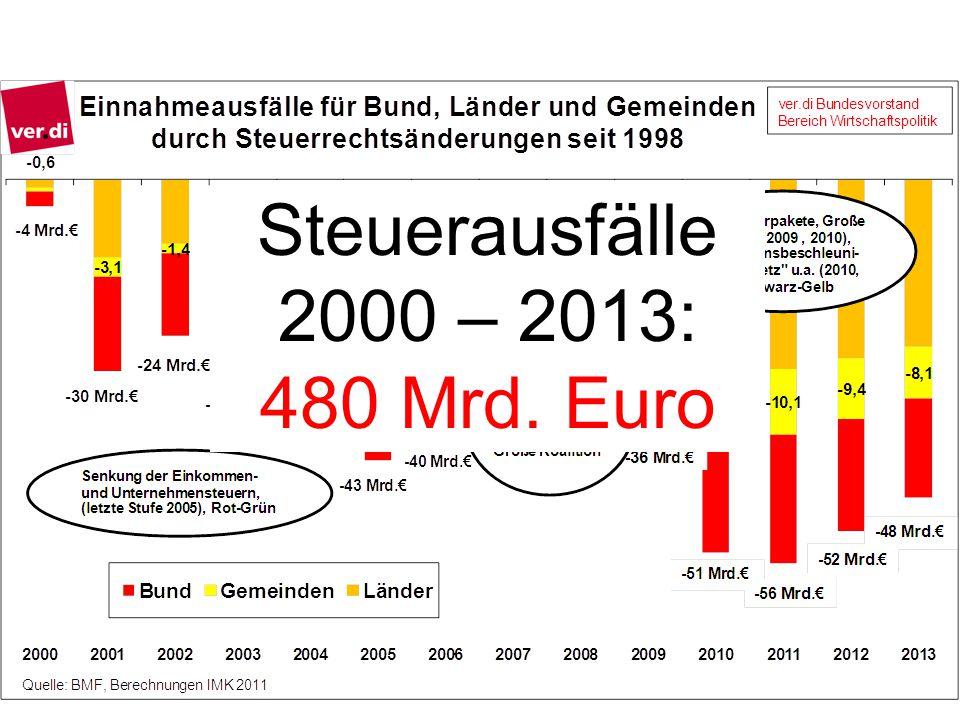 Steuerausfälle 2000 – 2013: 480 Mrd. Euro