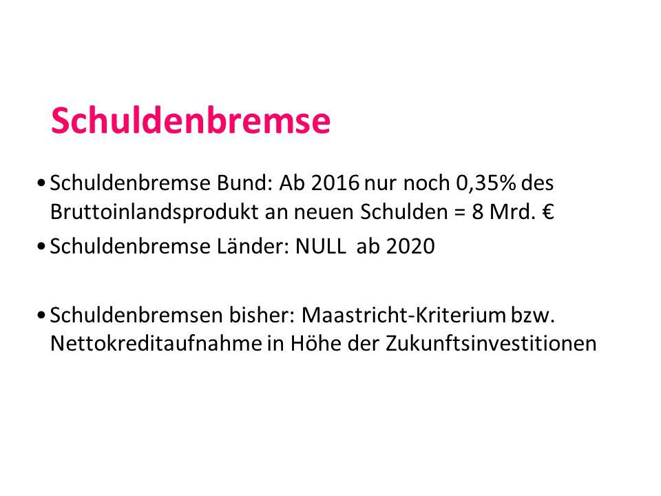 Schuldenbremse Schuldenbremse Bund: Ab 2016 nur noch 0,35% des Bruttoinlandsprodukt an neuen Schulden = 8 Mrd.