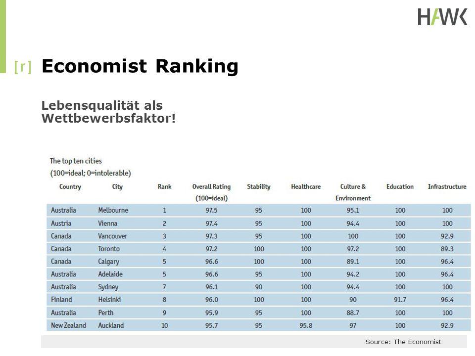 Economist Ranking Lebensqualität als Wettbewerbsfaktor! Source: The Economist
